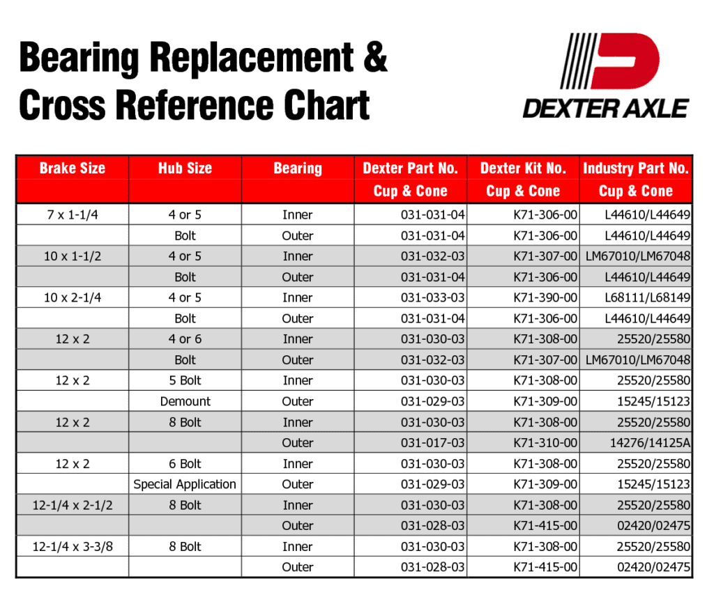 Dexter Bearing Replacement Cross Reference Chart