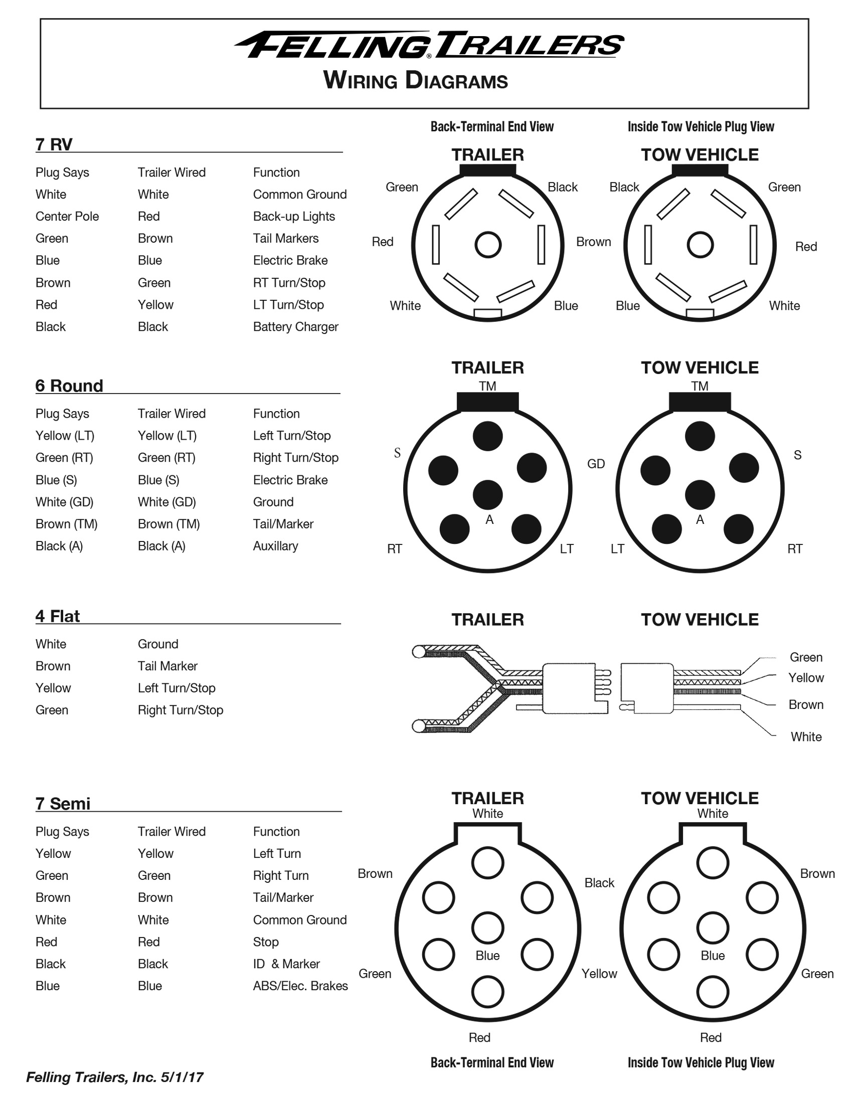 service- felling trailers wiring diagrams, wheel toque 9 way rv plug wiring diagram