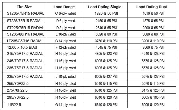 Tire Size, Load Rating, and Range Chart - Felling Trailers - Common Trailer Tires Questions